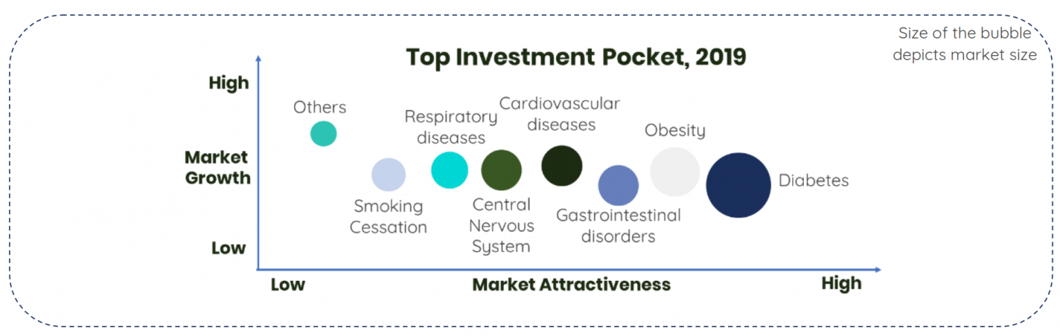 Investment and funding landscape in Digital Therapeutics