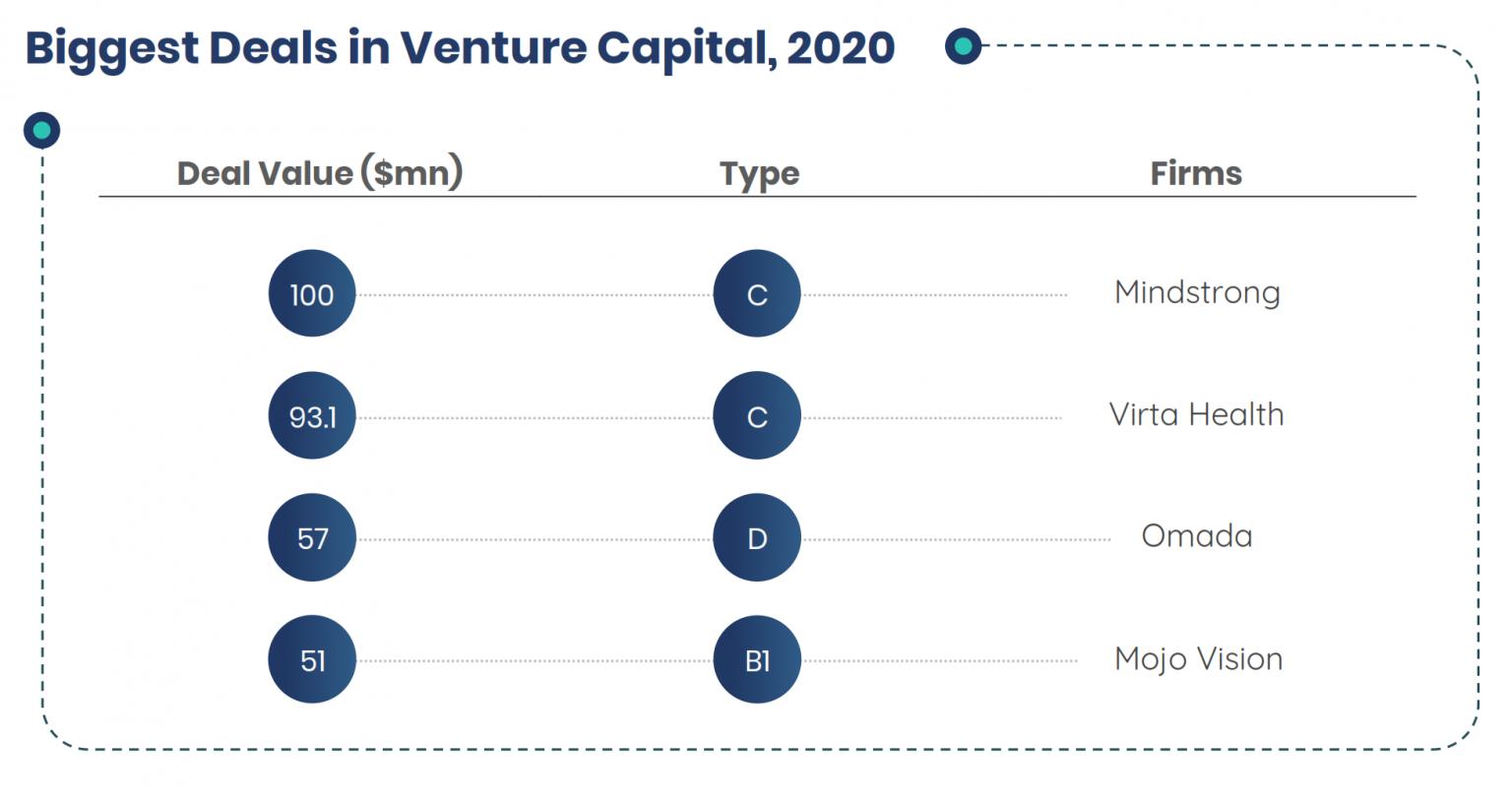 Biggest Deals in Venture Capital, 2020