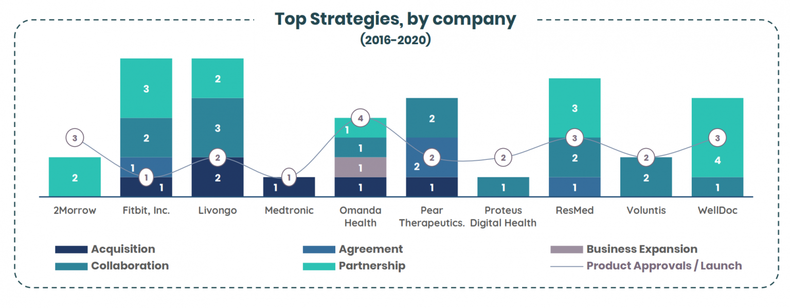 Companies have largely collaborated or partnered with Big Pharma companies to launch new products in the market