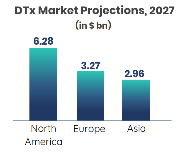 North America will dominate the DTx market for the next decade