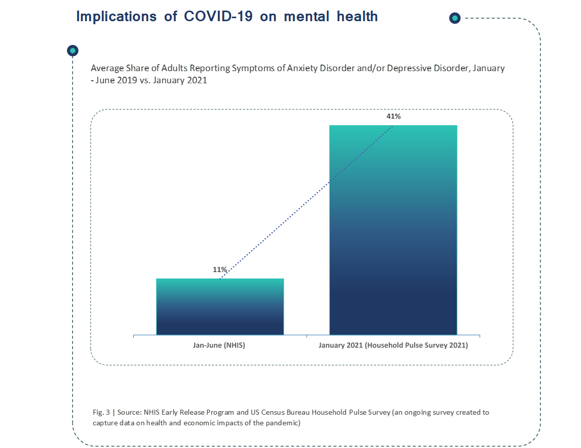 Implications of COVID-19 on mental health