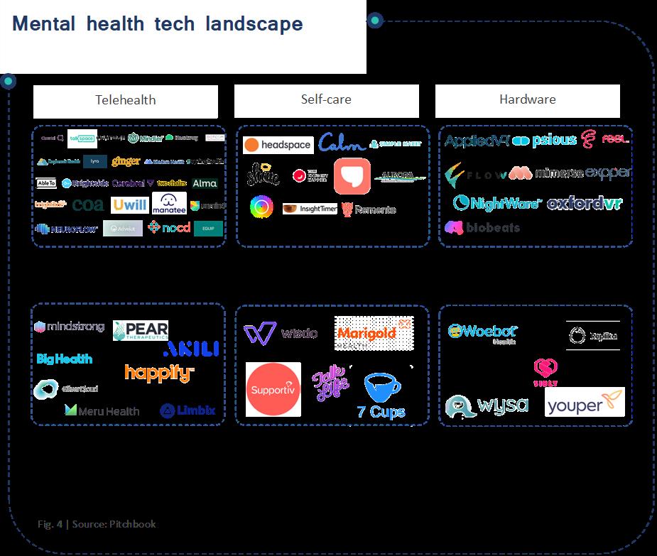 Mental health tech landscape