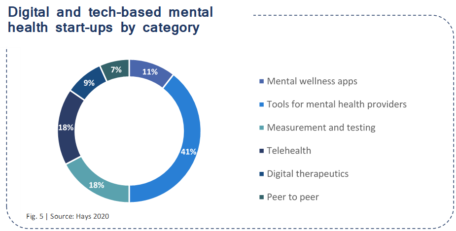Digital and tech-based mental health start-ups by category